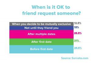 When-is-it-ok-to-friend-someone
